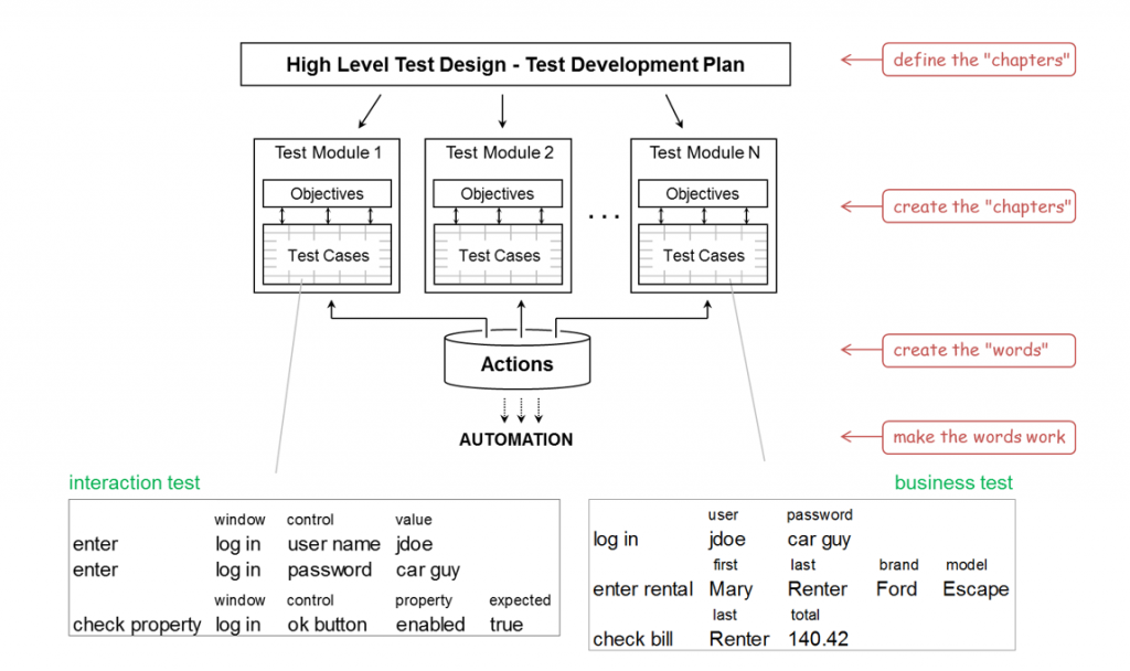 A picture showing a test automation model with different layers